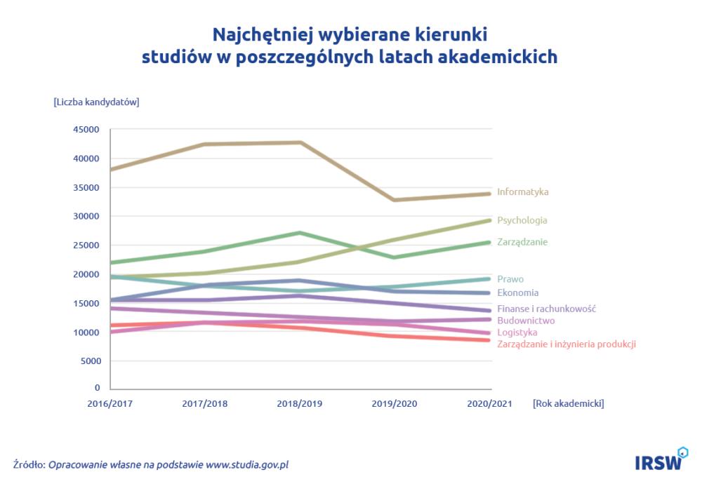 Zapotrzebowaie rynku pracy wykres1 1170_793_