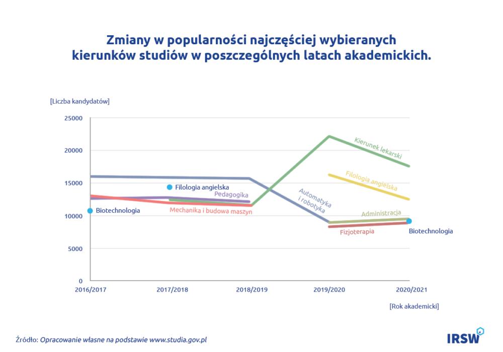 Zapotrzebowanie rynku pracy wykres3 1170_856_